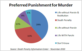 Hate death penalty chart